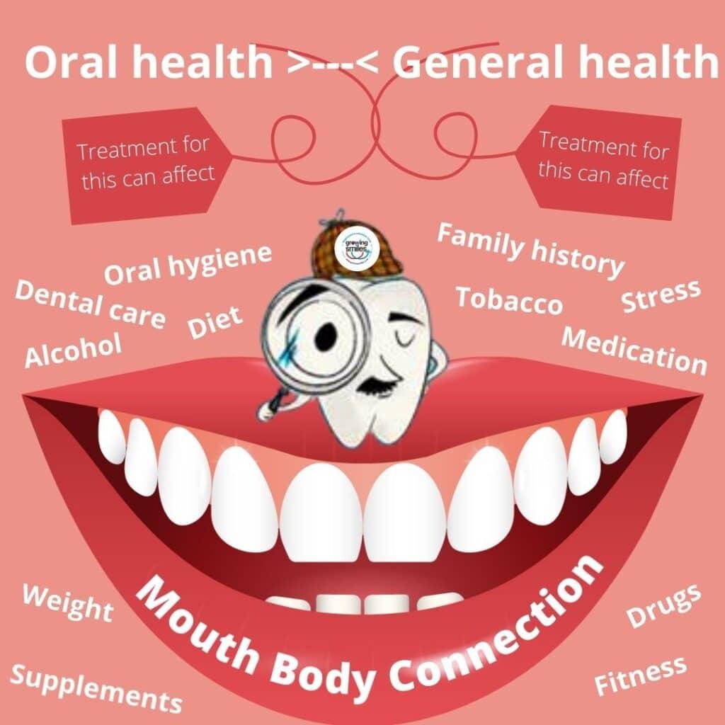 risk factors oral health