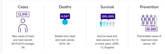 image showing the statistics of head and neck cancer