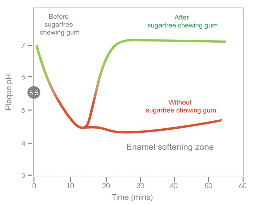 graph showing how chewing sugar free gum can have a positive impact on your mouth