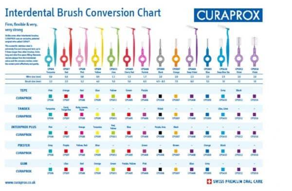 compare curaprox size