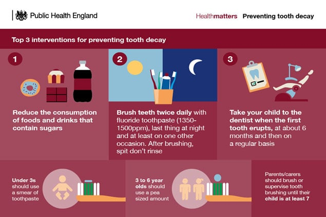 Public Health England - Preventing Tooth Decay Image
