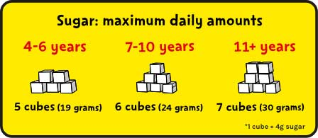 An image showing the maximum recommended daily amounts of sugar for children and adults